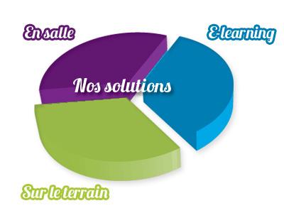 Nos solutions en formation (e-learning, en salle, sur le terrain).